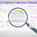 Customer Experience Innovation Map
