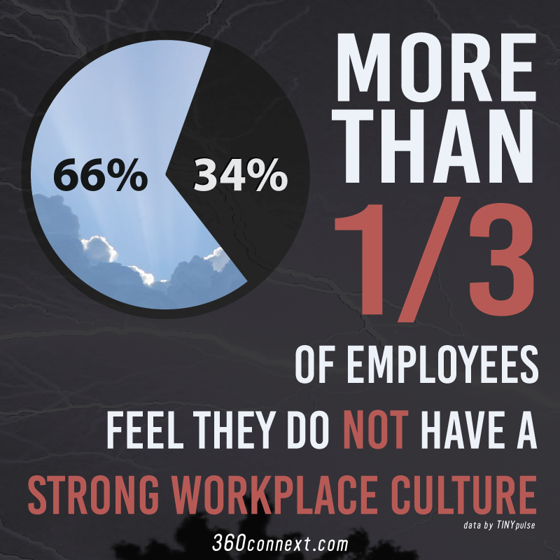 Toxic workplace culture