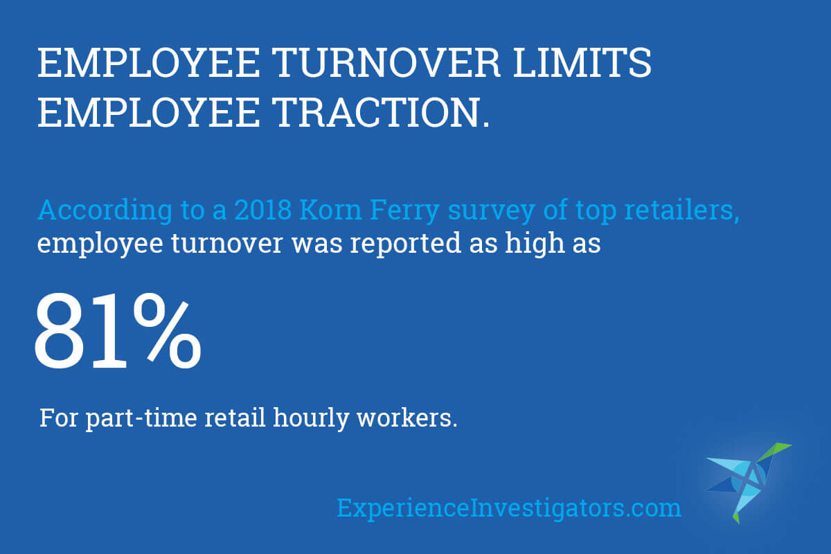 Employee Engagement by Employee Turnover